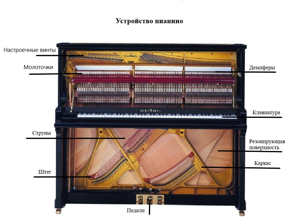 Устройство пианино
